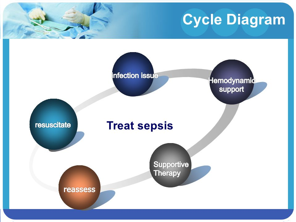 Cycle Diagram Treat sepsis