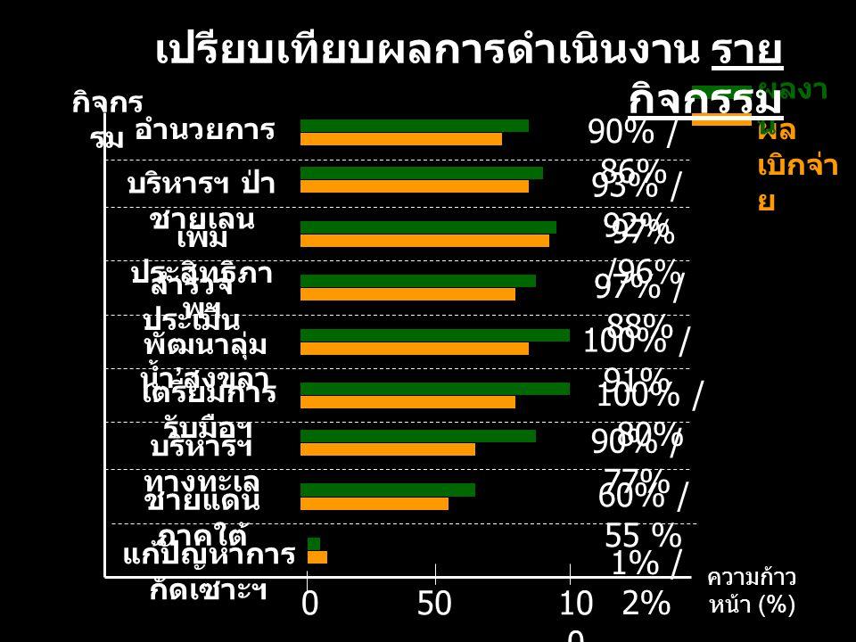 อำนวยการ 90% / 86% ผล เบิกจ่า ย ผลงา น เปรียบเทียบผลการดำเนินงาน ราย กิจกรรม เพิ่ม ประสิทธิภา พฯ 97% /96% บริหารฯ ทางทะเล 90% / 77% ชายแดน ภาคใต้ 60% / 55 % พัฒนาลุ่ม น้ำ ' สงขลา 100% / 91% สำรวจ ประเมิน 97% / 88% บริหารฯ ป่า ชายเลน 93% / 92% เตรียมการ รับมือฯ 100% / 80% แก้ปัญหาการ กัดเซาะฯ 1% / 2% กิจกร รม ความก้าว หน้า (%) 010 0 50
