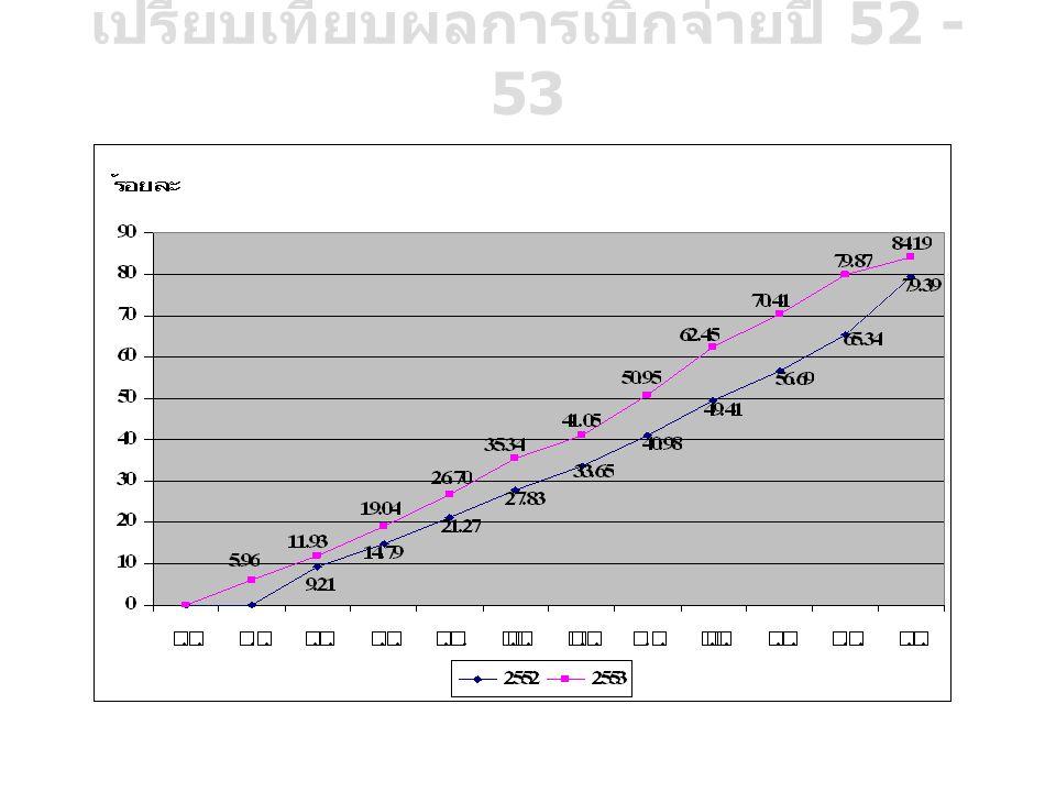 เปรียบเทียบผลการเบิกจ่ายปี 52 - 53