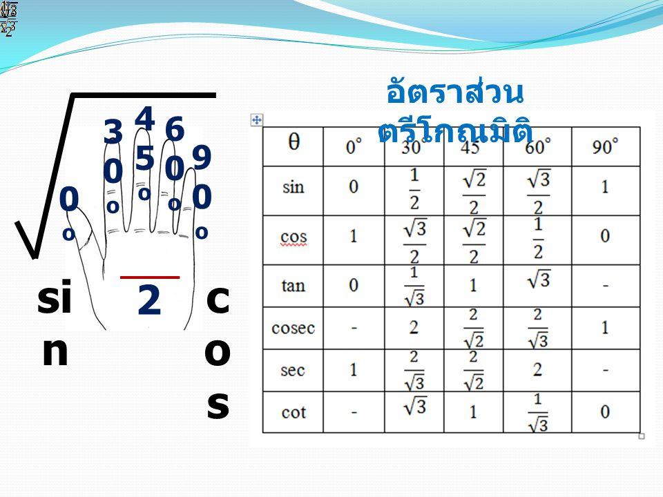 ตารางที่ 2 ผลการทดสอบหลังเรียนโดยใช้เทคนิค การนับนิ้วมือ คนที่ ครั้งที่ 3 ใช้เทคนิค การนับนิ้วมือ ( หลังเรียน ) ครั้งที่ 4 หลังใช้เทคนิค การนับนิ้วมือผ่านไป 4 สัปดาห์ ( ไม่แจ้ง ล่วงหน้า ) 130 22425 3 430 5 6 726 8 27 930 1030 ค่าเฉลี่ย 28.10 คะแนน 28.30 คะแนน จำนวนที่ผ่านเกณฑ์ร้อยละ 50 ของคะแนนเต็ม 10 คน ร้อยละของผู้ที่ผ่านเกณฑ์ 100