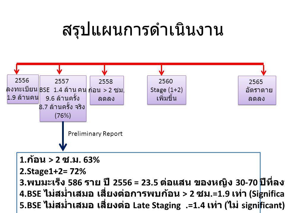 สรุปแผนการดำเนินงาน 2556 ลงทะเบียน 1.9 ล้านคน 2556 ลงทะเบียน 1.9 ล้านคน 2557 BSE 1.4 ล้าน คน 9.6 ล้านครั้ง 8.7 ล้านครั้ง จริง (76%) 2557 BSE 1.4 ล้าน คน 9.6 ล้านครั้ง 8.7 ล้านครั้ง จริง (76%) 2560 Stage (1+2) เพิ่มขึ้น 2560 Stage (1+2) เพิ่มขึ้น 2558 ก่อน > 2 ซม.
