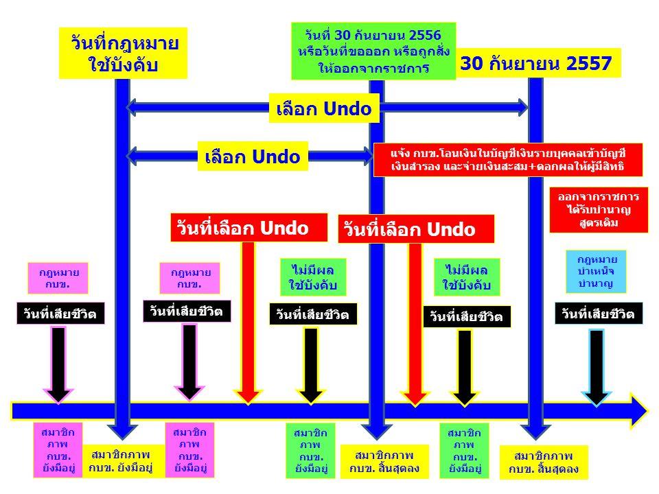วันที่กฎหมาย ใช้บังคับ 30 กันยายน 2557 วันที่ 30 กันยายน 2556 หรือวันที่ขอออก หรือถูกสั่ง ให้ออกจากราชกา ร วันที่เลือก Undo วันที่เสียชีวิต เลือก Undo