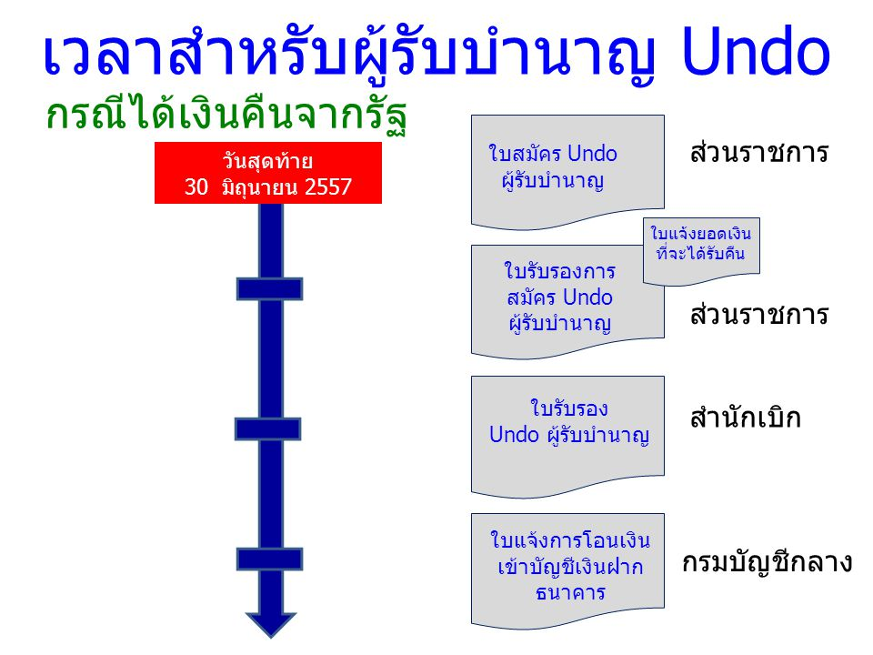 ใบสมัคร Undo ผู้รับบำนาญ ใบรับรองการ สมัคร Undo ผู้รับบำนาญ วันสุดท้าย 30 มิถุนายน 2557 เวลาสำหรับผู้รับบำนาญ Undo ส่วนราชการ สำนักเบิก ใบแจ้งยอดเงิน ที่จะได้รับคืน ใบรับรอง Undo ผู้รับบำนาญ กรณีได้เงินคืนจากรัฐ ใบแจ้งการโอนเงิน เข้าบัญชีเงินฝาก ธนาคาร กรมบัญชีกลาง ส่วนราชการ
