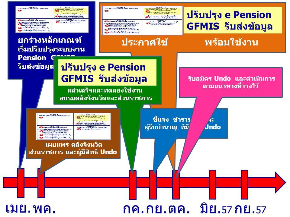 ตค. กค.พค.มิย. 57 กย. 57 กย. ปรับปรุง e Pension GFMIS รับส่งข้อมูล ประกาศใช้ พร้อมใช้งาน ยกร่างหลักเกณฑ์ เริ่มปรับปรุงระบบงาน e Pension GFMIS รับส่งข้