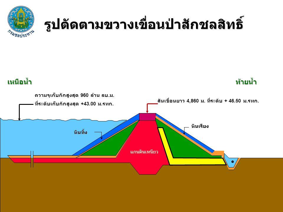 รูปตัดตามขวางเขื่อนป่าสักชลสิทธิ์ เหนือน้ำท้ายน้ำ หินเรียง หินทิ้ง ความจุเก็บกักสูงสุด 960 ล้าน ลบ. ม. ที่ระดับเก็บกักสูงสุด +43.00 ม. รทก. สันเขื่อนย