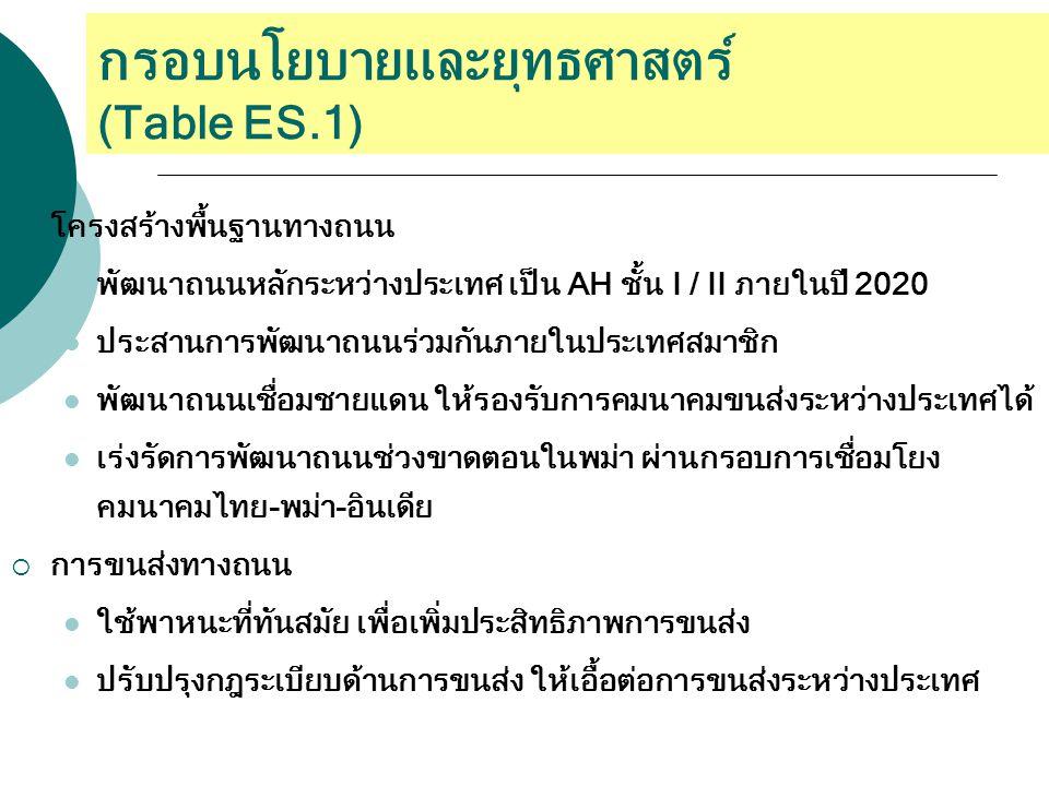 กรอบนโยบายและยุทธศาสตร์ (Table ES.1)  โครงสร้างพื้นฐานทางถนน พัฒนาถนนหลักระหว่างประเทศ เป็น AH ชั้น I / II ภายในปี 2020 ประสานการพัฒนาถนนร่วมกันภายในประเทศสมาชิก พัฒนาถนนเชื่อมชายแดน ให้รองรับการคมนาคมขนส่งระหว่างประเทศได้ เร่งรัดการพัฒนาถนนช่วงขาดตอนในพม่า ผ่านกรอบการเชื่อมโยง คมนาคมไทย-พม่า-อินเดีย  การขนส่งทางถนน ใช้พาหนะที่ทันสมัย เพื่อเพิ่มประสิทธิภาพการขนส่ง ปรับปรุงกฎระเบียบด้านการขนส่ง ให้เอื้อต่อการขนส่งระหว่างประเทศ