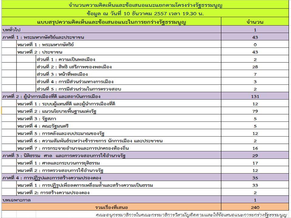 จำนวนคณะกรรมาธิการที่ส่งประเด็น ณ วันที่ 10 ธันวาคม 2557 เวลา 19.30 น.