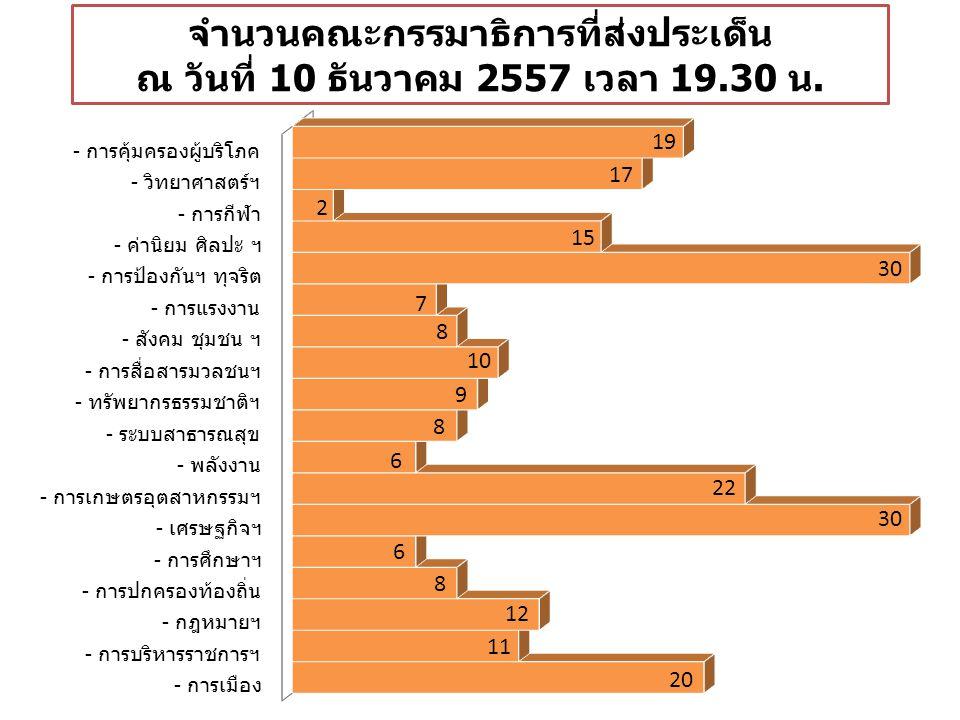 ประเด็นที่ส่งมาทั้งหมด 240 ประเด็น พระมหาก ษัตริย์ และ ประชาชน ผู้นำ การเมือง ที่ดี และ สถาบัน การเมือง นิติธรรม ศาล และการ ตรวจสอบ การใช้ อำนาจรัฐ การปฏิรูป และการ สร้าง ความ ปรองดอง 47.9% 22.9% 6.3% ทั่วไปเฉพาะกาล 0.42% 17.92% 54.58% 12.08% 14.58% 0.42%
