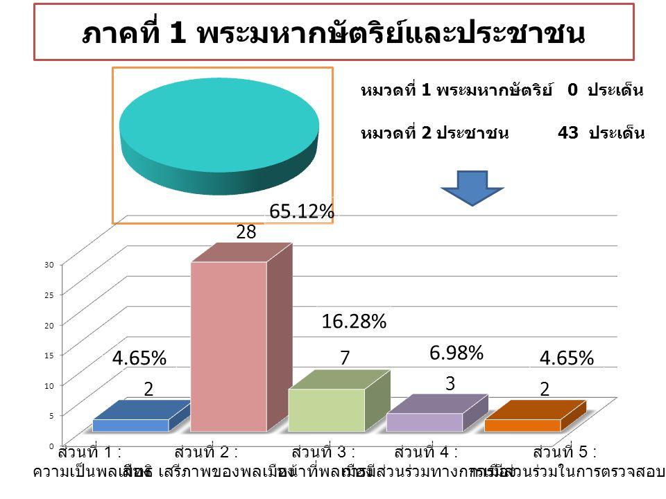 ภาคที่ 1 พระมหากษัตริย์และประชาชน หมวดที่ 1 พระมหากษัตริย์ 0 ประเด็น หมวดที่ 2 ประชาชน 43 ประเด็น ส่วนที่ 1 : ความเป็นพลเมือง ส่วนที่ 2 : สิทธิ เสรีภาพของพลเมือง ส่วนที่ 4 : การมีส่วนร่วมทางการเมือง ส่วนที่ 5 : การมีส่วนร่วมในการตรวจสอบ ส่วนที่ 3 : หน้าที่พลเมือง 4.65% 65.12% 16.28% 6.98% 4.65%