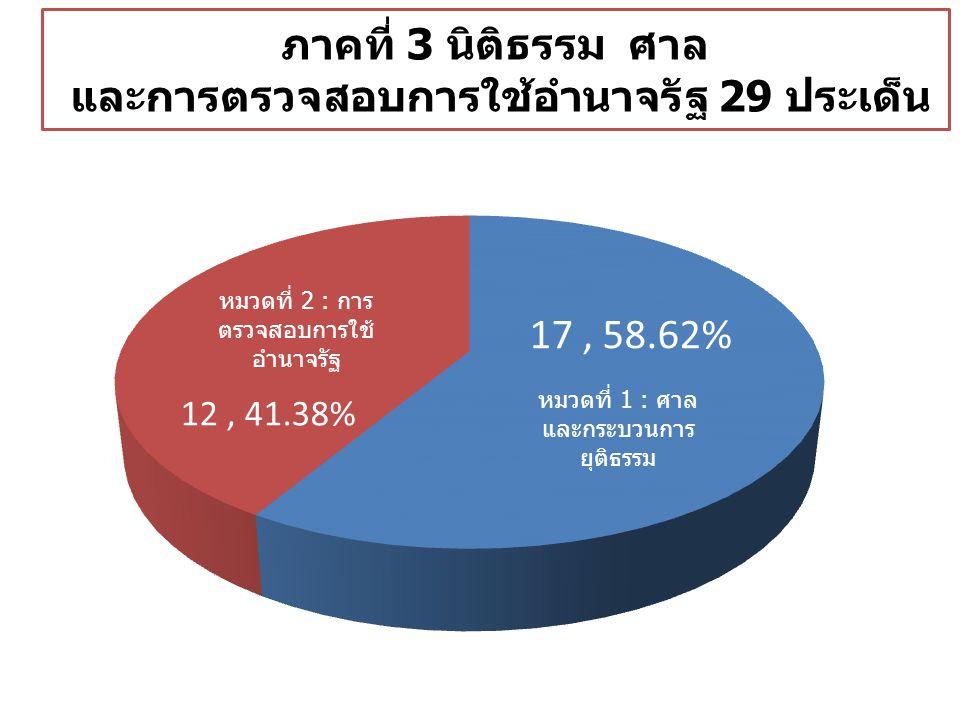 ภาคที่ 3 นิติธรรม ศาล และการตรวจสอบการใช้อำนาจรัฐ 29 ประเด็น 12, 41.38% 17, 58.62%