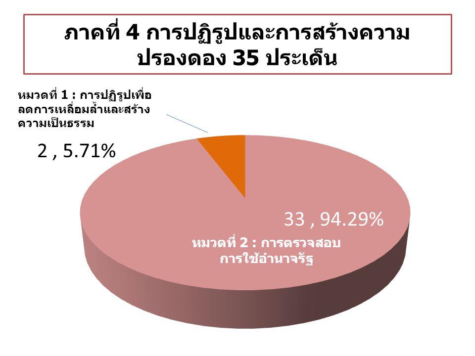 ภาคที่ 4 การปฏิรูปและการสร้างความ ปรองดอง 35 ประเด็น หมวดที่ 1 : การปฏิรูปเพื่อ ลดการเหลื่อมล้ำและสร้าง ความเป็นธรรม หมวดที่ 2 : การตรวจสอบ การใช้อำนาจรัฐ 33, 94.29% 2, 5.71%