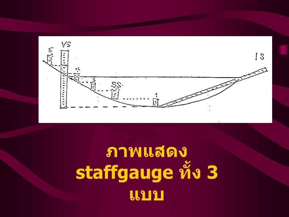 3.2 วิธีการศึกษา 1) กำหนดจุดวัดน้ำท่า 2) สร้าง staffgage ไว้ ณ จุดวัดน้ำท่า โดยมี วิธีการอ่านค่าดังนี้ - อ่านค่าระดับน้ำทุกครั้ง (H) ที่วัดน้ำท่าด้วย Current Meter - มีการอ่านค่าระดับน้ำตามเวลาที่กำหนดไว้ - ในช่วงที่ระดับน้ำเปลี่ยนแปลงน้อย อ่านวันละ ครั้ง - อ่านวันละครั้ง อย่างน้อยต้องอ่านค่าระดับน้ำ - ในช่วงที่ระดับน้ำเปลี่ยนแปลงง่ายต้องอ่านให้ บ่อยครั้งมากขึ้น 3) ใช้ Current Meter วัดความเร็วกระแสน้ำใน ระดับน้ำท่าที่ลึกแตกต่างกันพร้อมคำนวณหา ปริมาณน้ำท่า (Q) 4) สร้าง Rating Curve ….