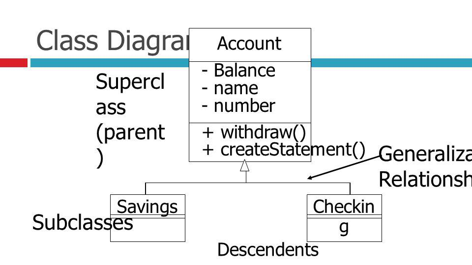 Class Diagram Supercl ass (parent ) Generalization Relationship Subclasses Descendents Ancestor Account - Balance - name - number + withdraw() + creat
