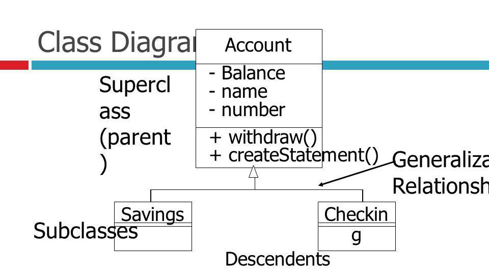 Class Diagram Supercl ass (parent ) Generalization Relationship Subclasses Descendents Ancestor Account - Balance - name - number + withdraw() + createStatement() SavingsCheckin g