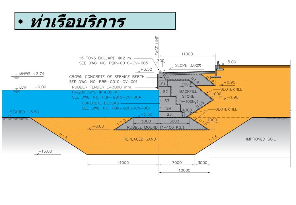 ท่าเรือบริการ LLW