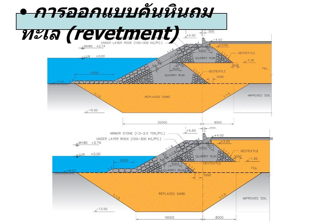 การออกแบบคันหินถม ทะเล (revetment) LLW