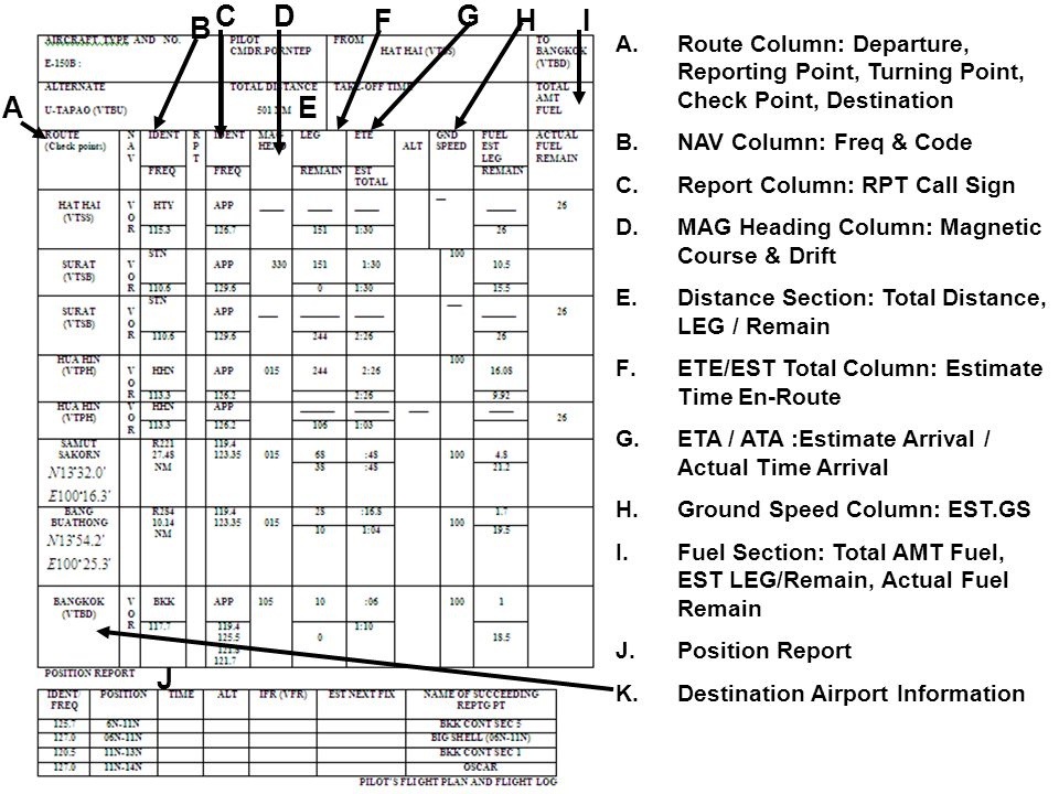 A.Route Column: Departure, Reporting Point, Turning Point, Check Point, Destination B.NAV Column: Freq & Code C.Report Column: RPT Call Sign D.MAG Hea