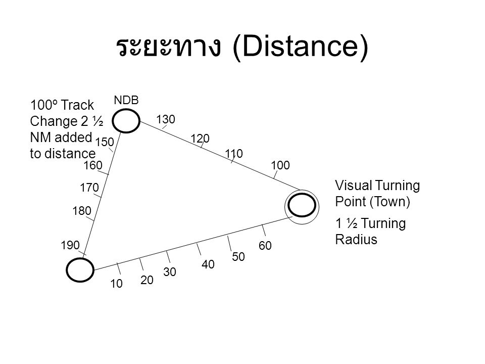 ระยะทาง (Distance) Visual Turning Point (Town) 100º Track Change 2 ½ NM added to distance NDB 1 ½ Turning Radius 10 20 30 40 50 60 100 110 130 150 160