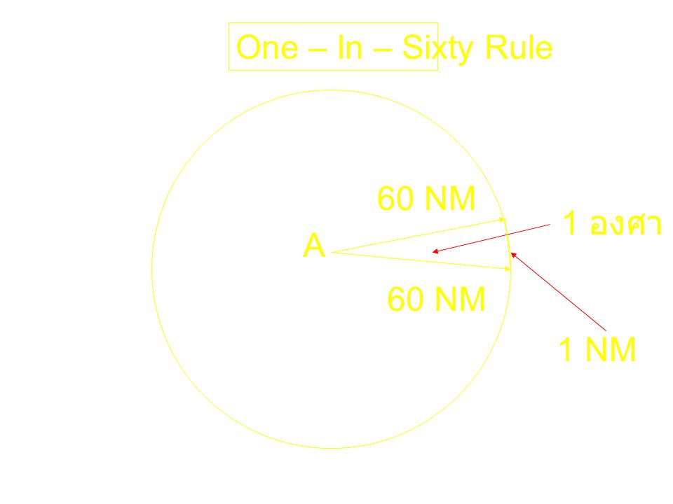 One – In – Sixty Rule A 60 NM 1 องศา 1 NM