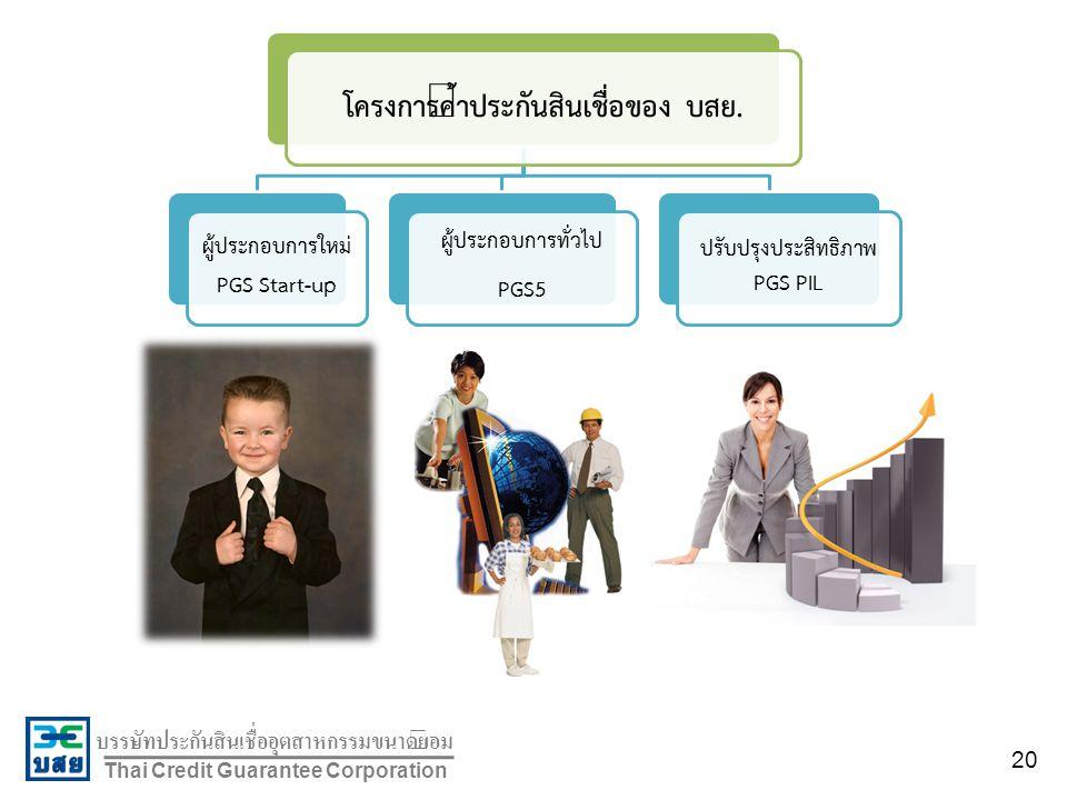บรรษัทประกันสินเชื่ออุตสาหกรรมขนาดย่อม Thai Credit Guarantee Corporation โครงการค้ำประกันสินเชื่อของ บสย. ผู้ประกอบการใหม่ PGS Start-up ผู้ประกอบการทั