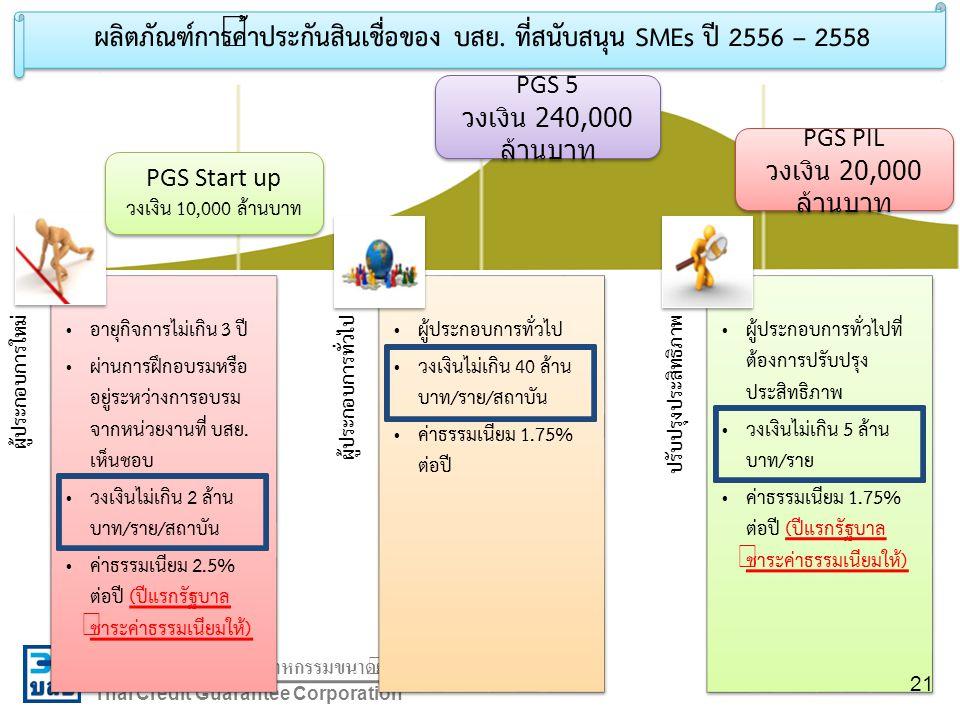 บรรษัทประกันสินเชื่ออุตสาหกรรมขนาดย่อม Thai Credit Guarantee Corporation ผู้ประกอบการใหม่ อายุกิจการไม่เกิน 3 ปี ผ่านการฝึกอบรมหรือ อยู่ระหว่างการอบรม จากหน่วยงานที่ บสย.