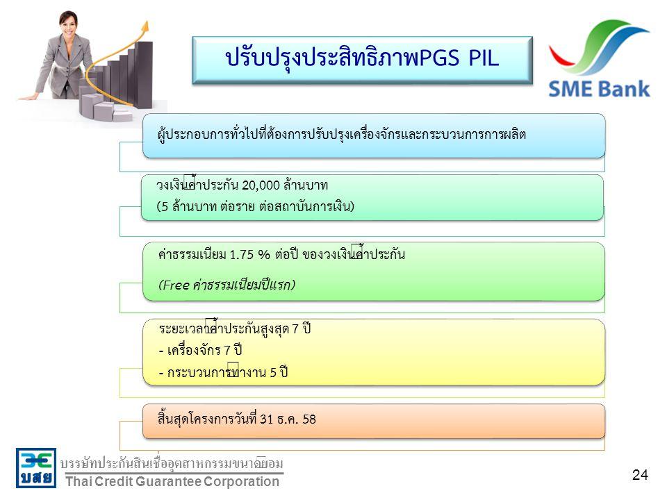 บรรษัทประกันสินเชื่ออุตสาหกรรมขนาดย่อม Thai Credit Guarantee Corporation ปรับปรุงประสิทธิภาพPGS PIL ผู้ประกอบการทั่วไปที่ต้องการปรับปรุงเครื่องจักรและกระบวนการการผลิต วงเงินค้ำประกัน 20,000 ล้านบาท (5 ล้านบาท ต่อราย ต่อสถาบันการเงิน) ค่าธรรมเนียม 1.75 % ต่อปี ของวงเงินค้ำประกัน (Free ค่าธรรมเนียมปีแรก) ระยะเวลาค้ำประกันสูงสุด 7 ปี - เครื่องจักร 7 ปี - กระบวนการทำงาน 5 ปี สิ้นสุดโครงการวันที่ 31 ธ.ค.
