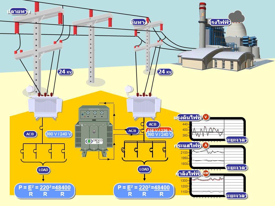 z 24 KV 440 360 400 2100 1800 1950 1300 1100 1200 ระยะเวลา กระแสไฟฟ้า กำลังไฟฟ้า แรงดันไฟฟ้า V V A A KW P = E 2 = 236 2 =55696 R R R P = E 2 = 236 2 =55696 R R R C CC C ACB C LOAD P = E 2 = 220 2 =48400 R R R P = E 2 = 220 2 =48400 R R R C CCC ACB C ปลายทาง ต้นทาง 24 KV โรงไฟฟ้า P = E 2 = 220 2 =48400 R R R P = E 2 = 220 2 =48400 R R R LOAD C CCC C ACB