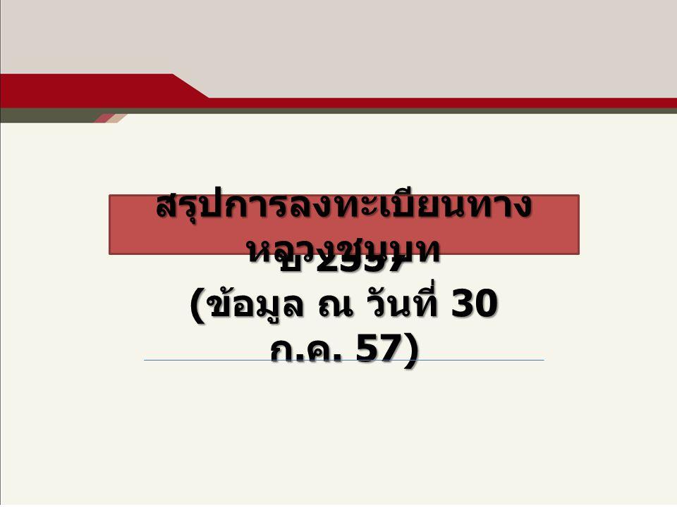 ปี 2557 ( ข้อมูล ณ วันที่ 30 ก. ค. 57) สรุปการลงทะเบียนทาง หลวงชนบท