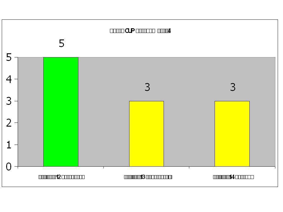 ตัวชี้วัดเป้าหมายผลงานผล 1.พัฒนาฐานข้อมูลกลาง มี 2.