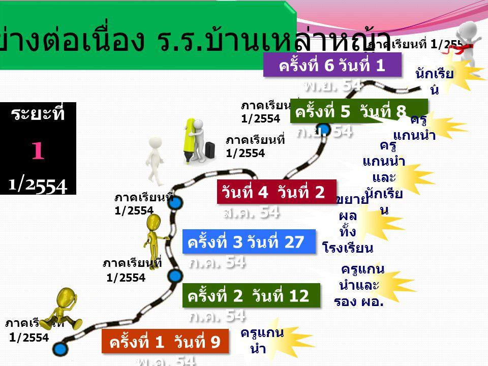 ระยะที่ 1 1/2554 นิเทศอย่างต่อเนื่อง ร. ร. บ้านเหล่าหญ้า ภาคเรียนที่ 1 /2554 ครูแกน นำ ครั้งที่ 1 วันที่ 9 พ. ค. 54 ครูแกน นำและ รอง ผอ. ครั้งที่ 2 วั