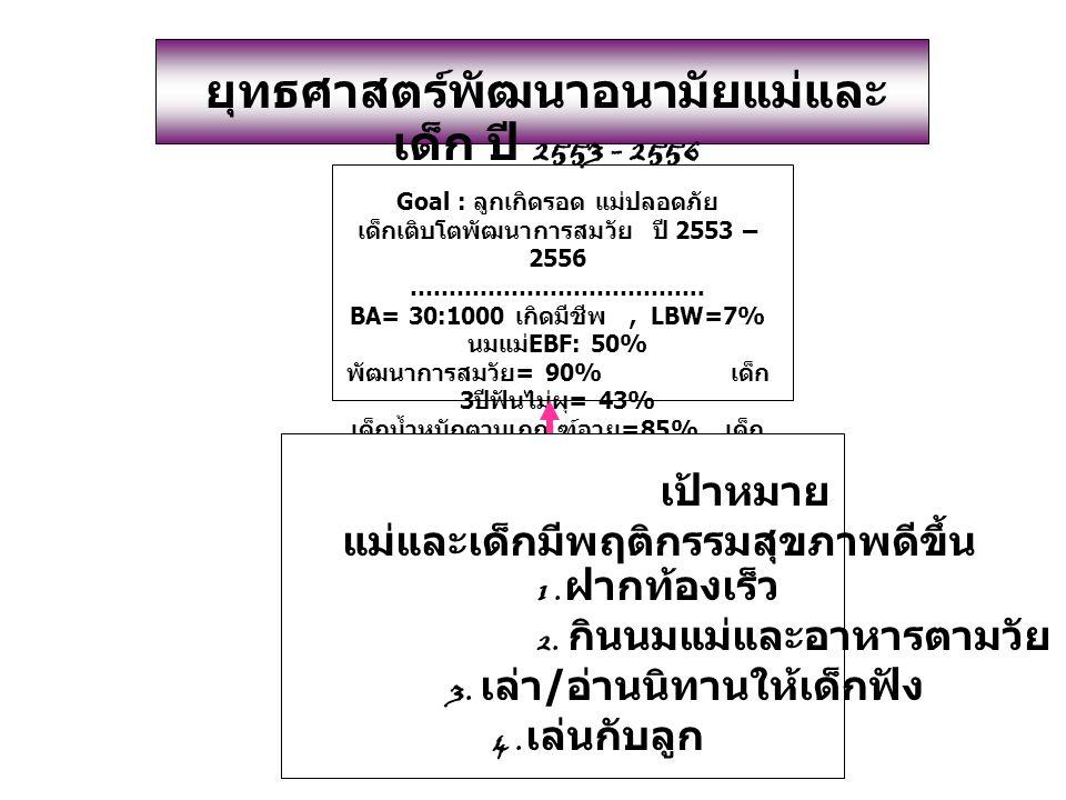 Goal : ลูกเกิดรอด แม่ปลอดภัย เด็กเติบโตพัฒนาการสมวัย ปี 2553 – 2556 ……………………………….. BA= 30:1000 เกิดมีชีพ, LBW=7% นมแม่ EBF: 50% พัฒนาการสมวัย = 90% เด