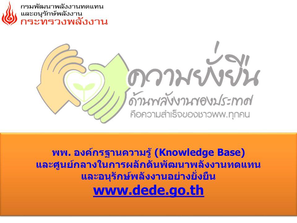 พพ. องค์กรฐานความรู้ (Knowledge Base) และศูนย์กลางในการผลักดันพัฒนาพลังงานทดแทน และอนุรักษ์พลังงานอย่างยั่งยืน www.dede.go.th พพ. องค์กรฐานความรู้ (Kn