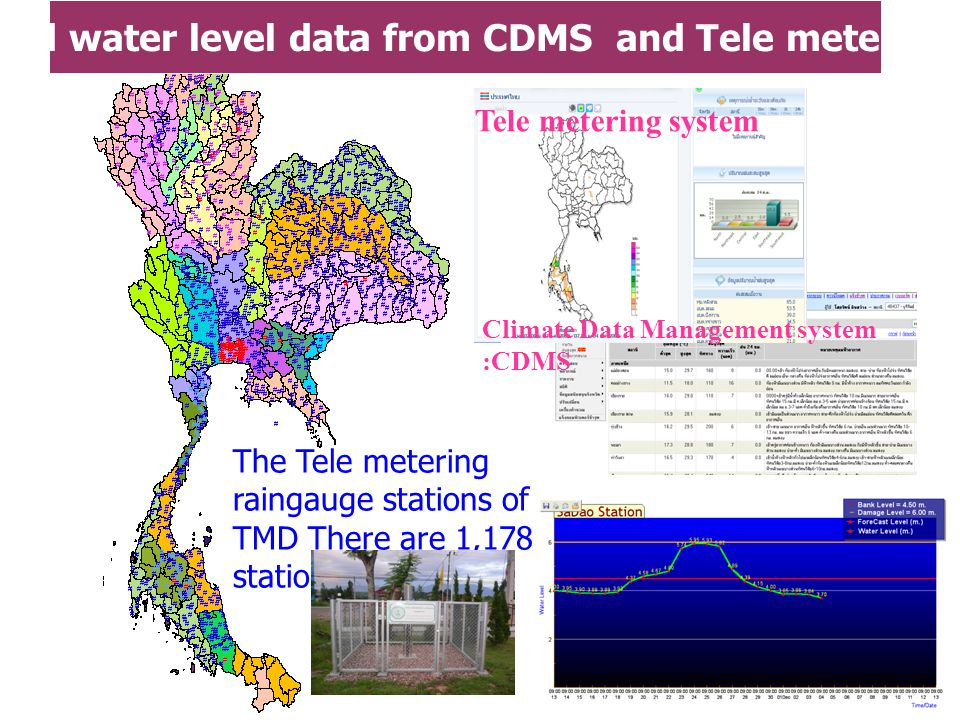 The Tele metering raingauge stations of TMD There are 1,178 stations Rainfall and water level data from CDMS and Tele metering system Climate Data Management system :CDMS Tele metering system