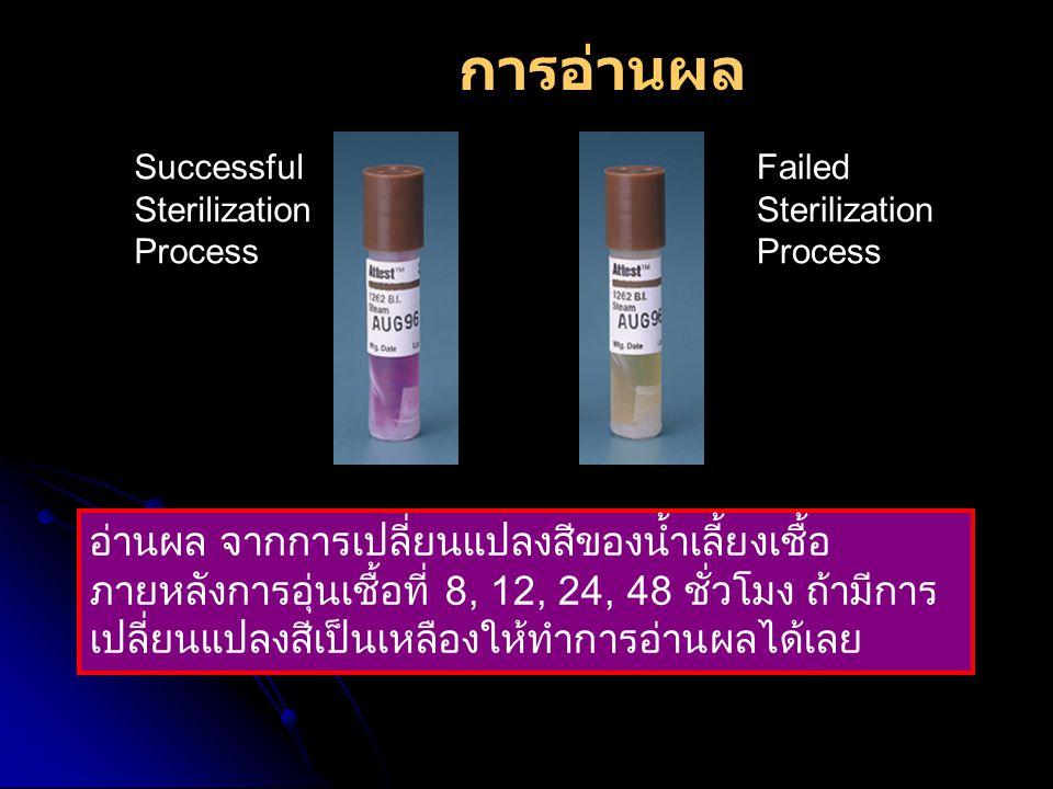 Successful Sterilization Process Failed Sterilization Process การอ่านผล อ่านผล จากการเปลี่ยนแปลงสีของน้ำเลี้ยงเชื้อ ภายหลังการอุ่นเชื้อที่ 8, 12, 24,
