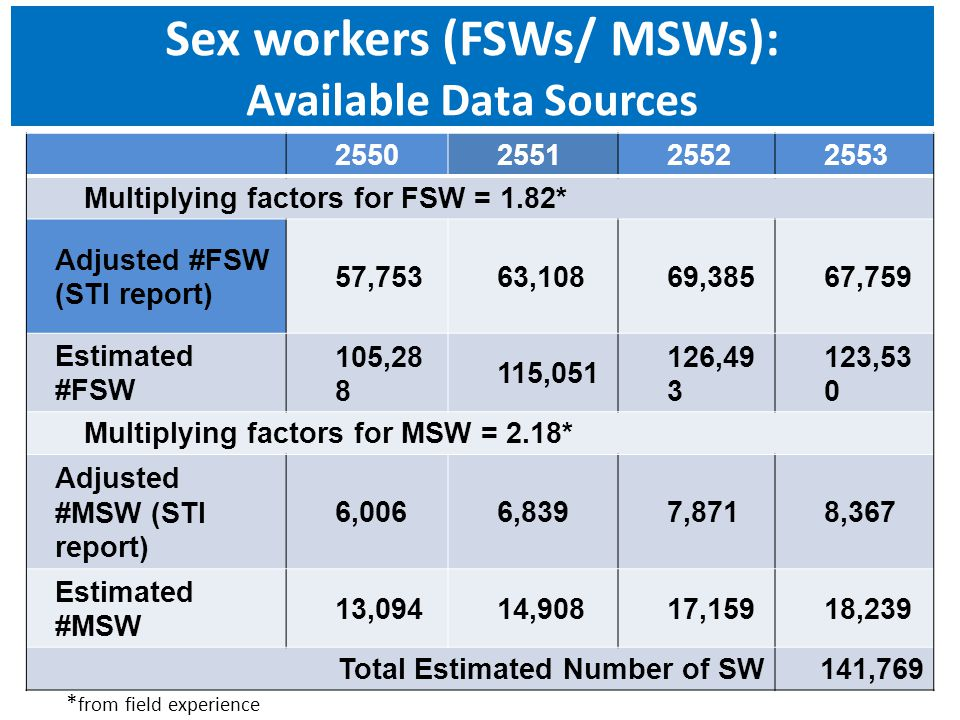 Sex workers (FSWs/ MSWs): Available Data Sources 2550255125522553 Multiplying factors for FSW = 1.82* Adjusted #FSW (STI report) 57,75363,10869,38567,
