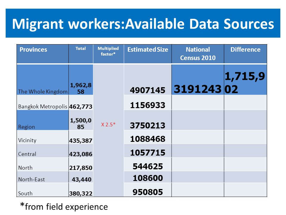 Migrant workers:Available Data Sources Provinces TotalMultiplied factor* Estimated SizeNational Census 2010 Difference The Whole Kingdom 1,962,8 58 X