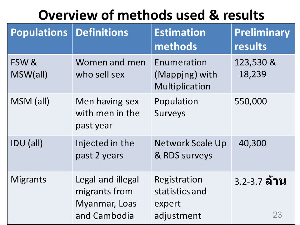 Overview of methods used & results PopulationsDefinitionsEstimation methods Preliminary results FSW & MSW(all) Women and men who sell sex Enumeration