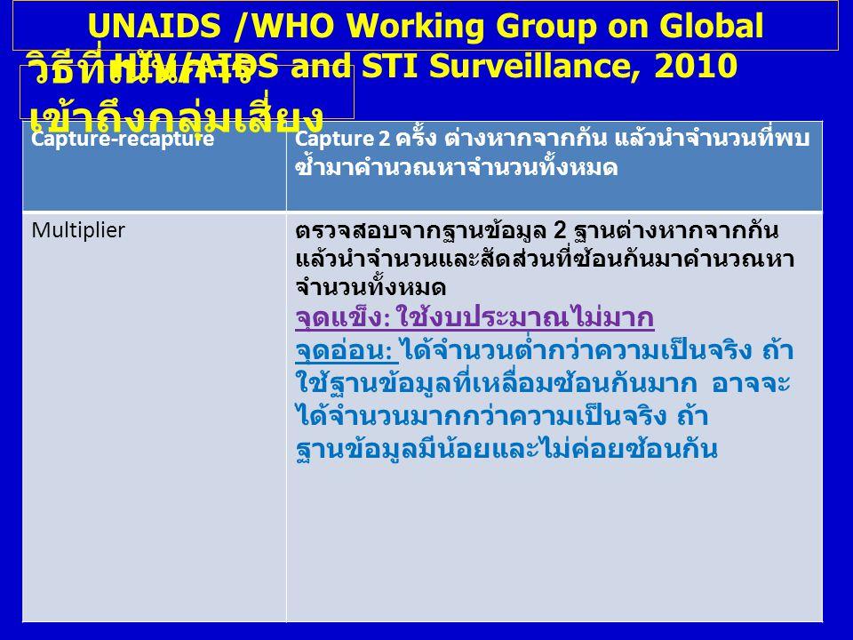 MSM:Available Data Sources Sources for population size Population Size, Male 15-49 yr.(2010) Estimated MSM number (3%) NESDB ( สภาพัฒน์ ) 18,352,000550,571 2010 Thai Population Census 17,971,686539,151 UN population division19,863,336595,900 IPSR (Mahidol)17,381,402521,442