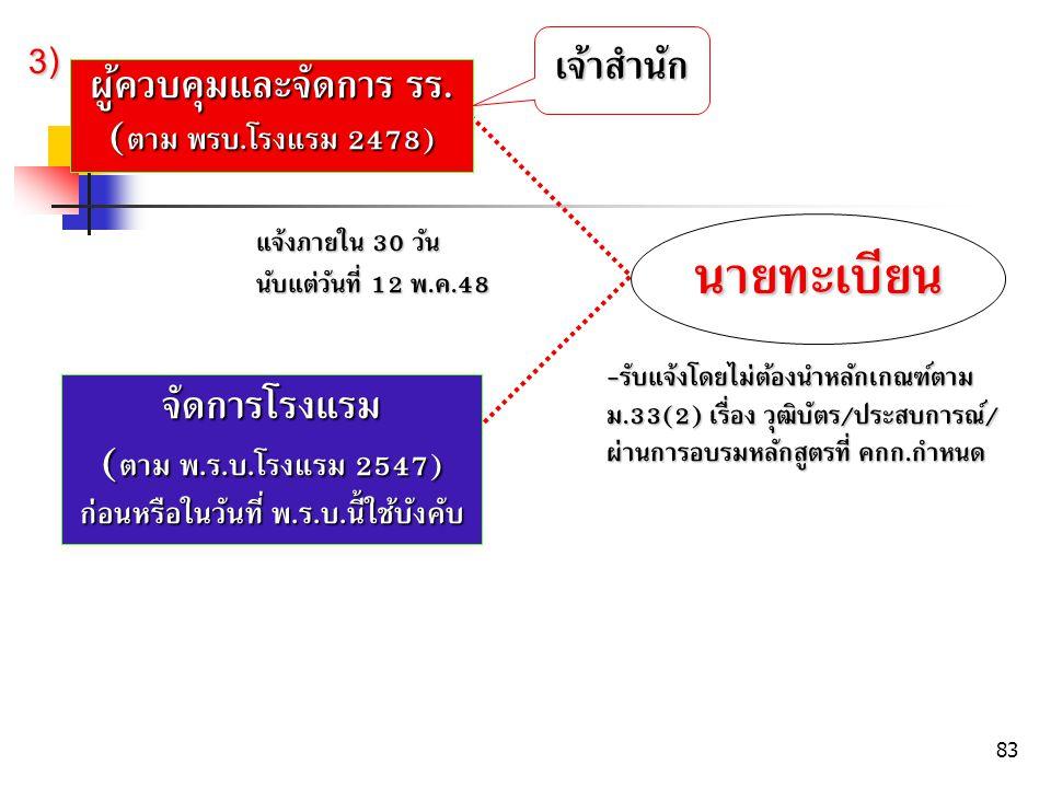 83 ผู้ควบคุมและจัดการ รร.( ตาม พรบ. โรงแรม 2478) จัดการโรงแรม ( ตาม พ.