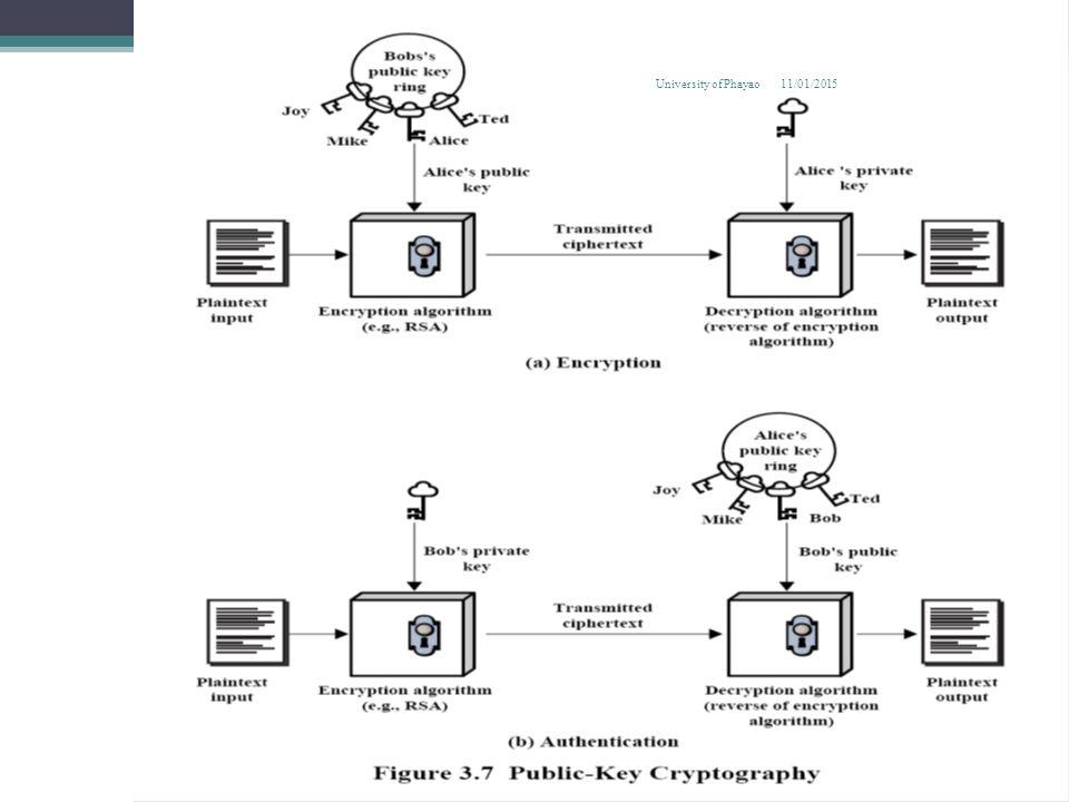 Authentication using Public- Key System 11/01/2015 28 University of Phayao