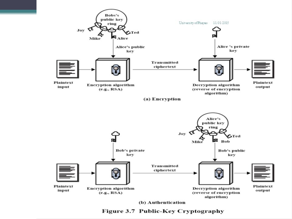 Message Authentication Without Encryption No confidentiality is preferred when: การ รักษาความลับไม่เป็นที่ต้องการเมื่อ 1.Same message is broadcast to many destinations ข้อความเดียวกันนี้มีการถ่ายทอดไป ยังปลายทางจำนวนมาก 2.Heavy load and cannot decrypt all messages – some chosen at random ภาระ หนักและไม่สามารถถอดรหัสข้อความทั้งหมด -- บางส่วนเลือกโดยการสุ่ม 3.No danger in sending plaintext Append authentication tag to each message, ไม่มีอันตรายในการส่งข้อความ เพิ่มแท็กรับรองความ ถูกต้องกับแต่ละข้อความได้ 11/01/2015 8 University of Phayao