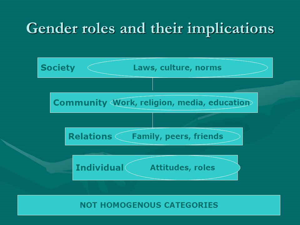 Gender roles and their implications Society Community Relations Individual Laws, culture, norms Work, religion, media, education Family, peers, friend