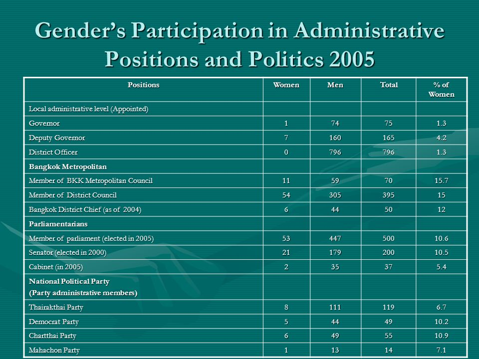 Gender's Participation in Administrative Positions and Politics 2005 PositionsWomenMenTotal % of Women Local administrative level (Appointed) Governor