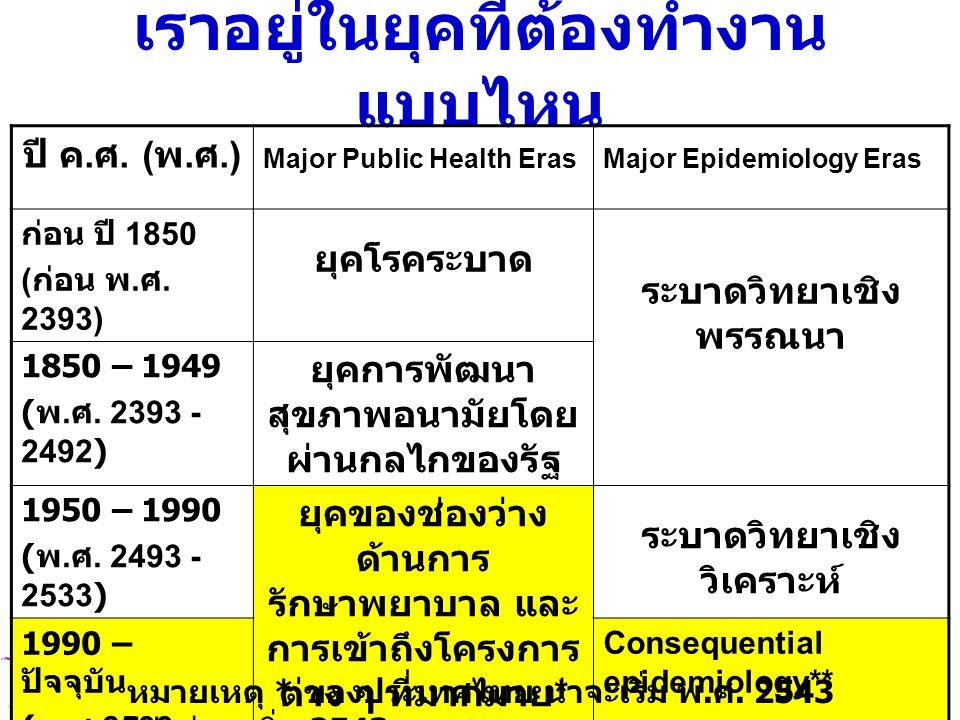 เราอยู่ในยุคที่ต้องทำงาน แบบไหน ปี ค. ศ. ( พ. ศ.) Major Public Health ErasMajor Epidemiology Eras ก่อน ปี 1850 ( ก่อน พ. ศ. 2393) ยุคโรคระบาด ระบาดวิท