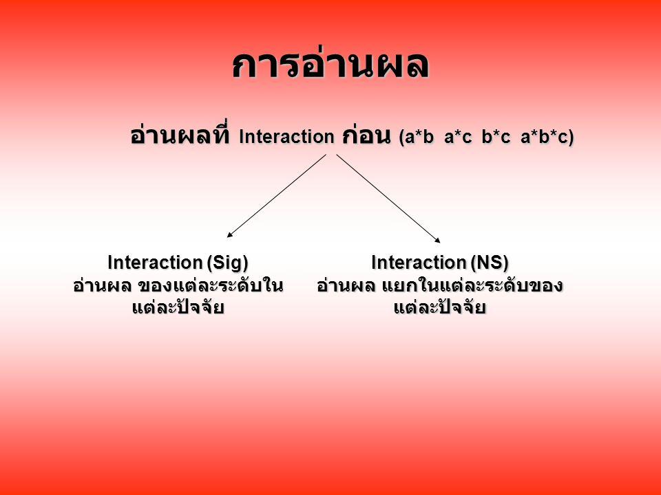 การอ่านผล อ่านผลที่ Interaction ก่อน (a*b a*c b*c a*b*c) Interaction (Sig) อ่านผล ของแต่ละระดับใน แต่ละปัจจัย Interaction (NS) อ่านผล แยกในแต่ละระดับของ แต่ละปัจจัย