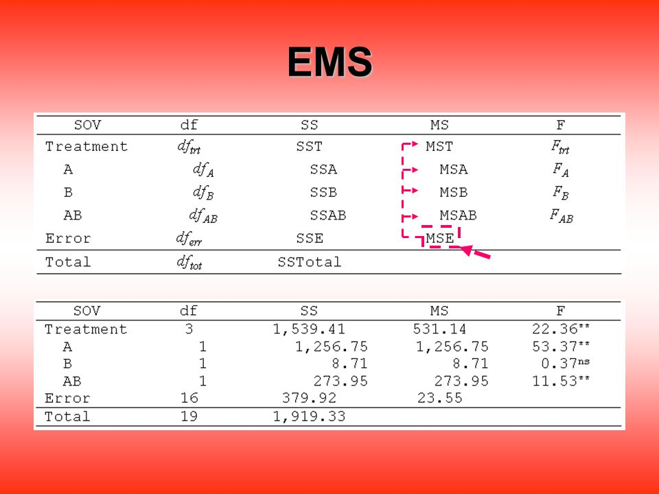 Introduction Random effect  Mixed model EMS ?