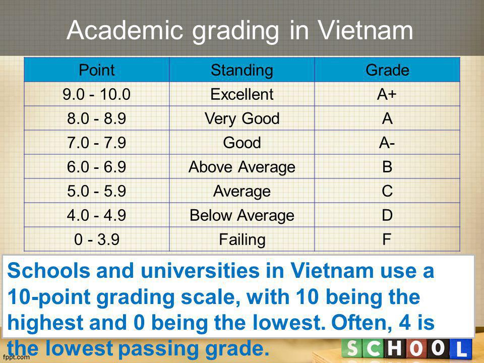 Academic grading in Vietnam PointStandingGrade 9.0 - 10.0ExcellentA+ 8.0 - 8.9Very GoodA 7.0 - 7.9GoodA- 6.0 - 6.9Above AverageB 5.0 - 5.9AverageC 4.0 - 4.9Below AverageD 0 - 3.9FailingF Schools and universities in Vietnam use a 10-point grading scale, with 10 being the highest and 0 being the lowest.