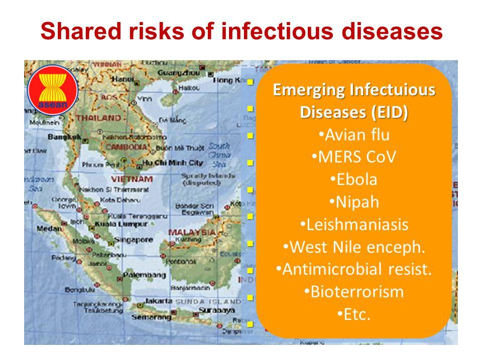 Shared risks of infectious diseases  Dengue  Malaria  TB (MDR / XDR)  HIV / AIDS  VPD (eg: Measles, diph)  Influenza  Rabies  Pneumonia  Ente