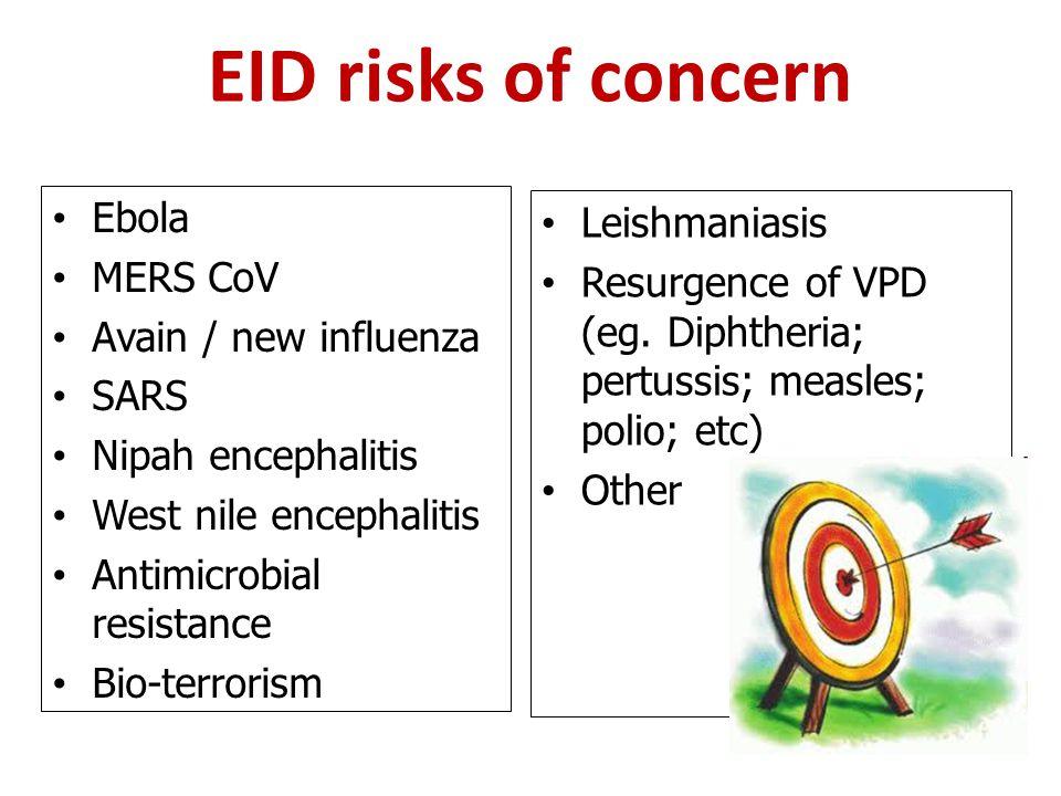 EID risks of concern Ebola MERS CoV Avain / new influenza SARS Nipah encephalitis West nile encephalitis Antimicrobial resistance Bio-terrorism Leishm