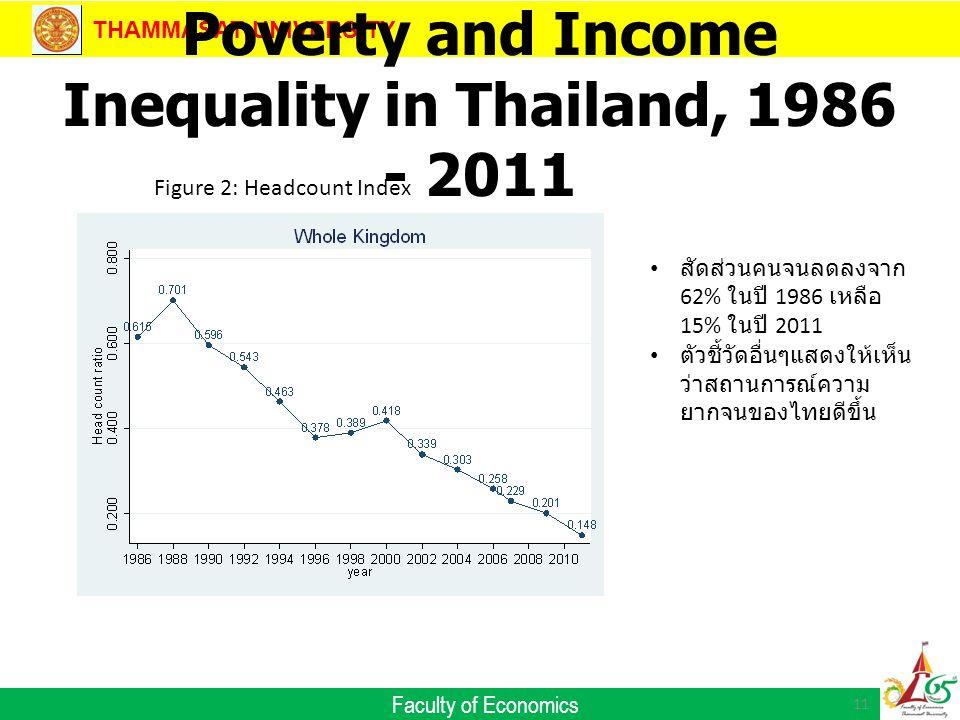 THAMMASAT UNIVERSITY Faculty of Economics Poverty and Income Inequality in Thailand, 1986 - 2011 11 Figure 2: Headcount Index สัดส่วนคนจนลดลงจาก 62% ในปี 1986 เหลือ 15% ในปี 2011 ตัวชี้วัดอื่นๆแสดงให้เห็น ว่าสถานการณ์ความ ยากจนของไทยดีขึ้น
